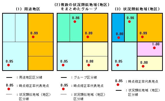 時点修正(1) | 日本土地評価システム株式会社